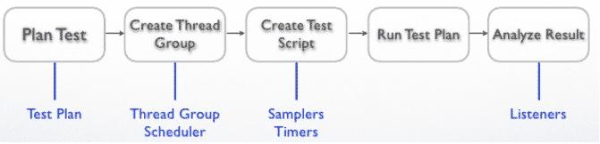 JMeter Introduction