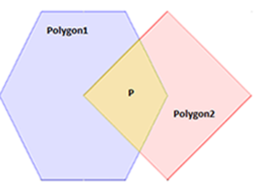 Intersection of Convex Polygons Algorithm